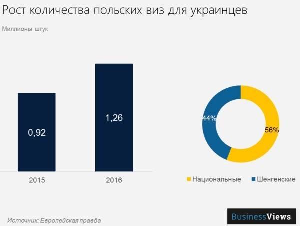 Соцвыплаты для украинцев в польше 2021: размер и условия