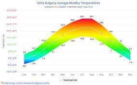 Погода по месяцам в чехии и климат