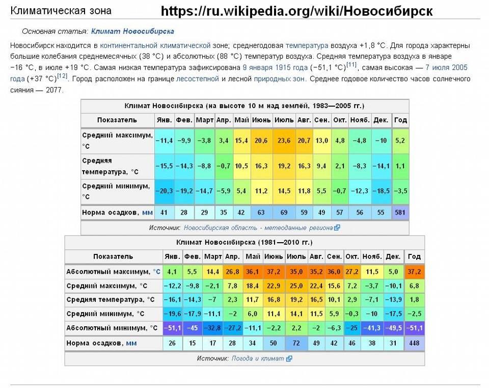 Климат великобритании — википедия. что такое климат великобритании