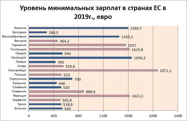Средняя зарплата в литве по профессиям в 2021 году
