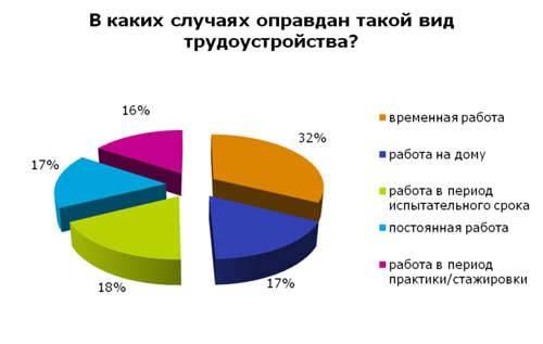 Какие самые перспективные специальности в чехии и европе