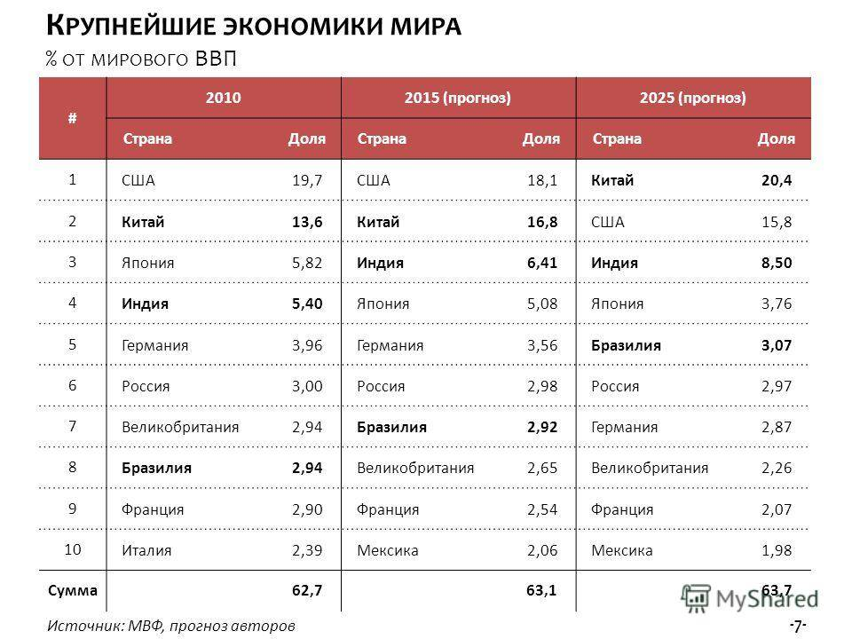 Экономика турции в 2021 году: особенности, тенденции, уровень развития