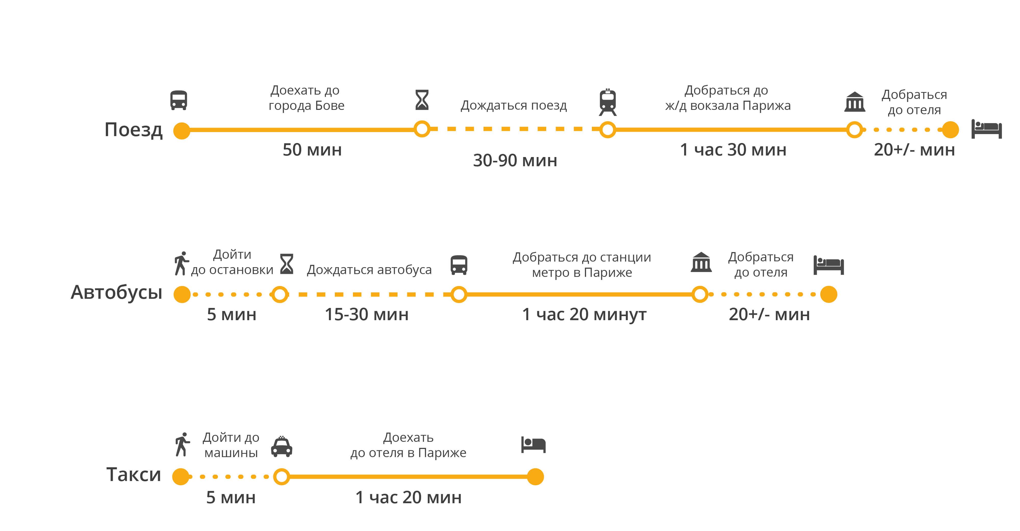 Топ 5 способов добраться из аэропорта орли в париж