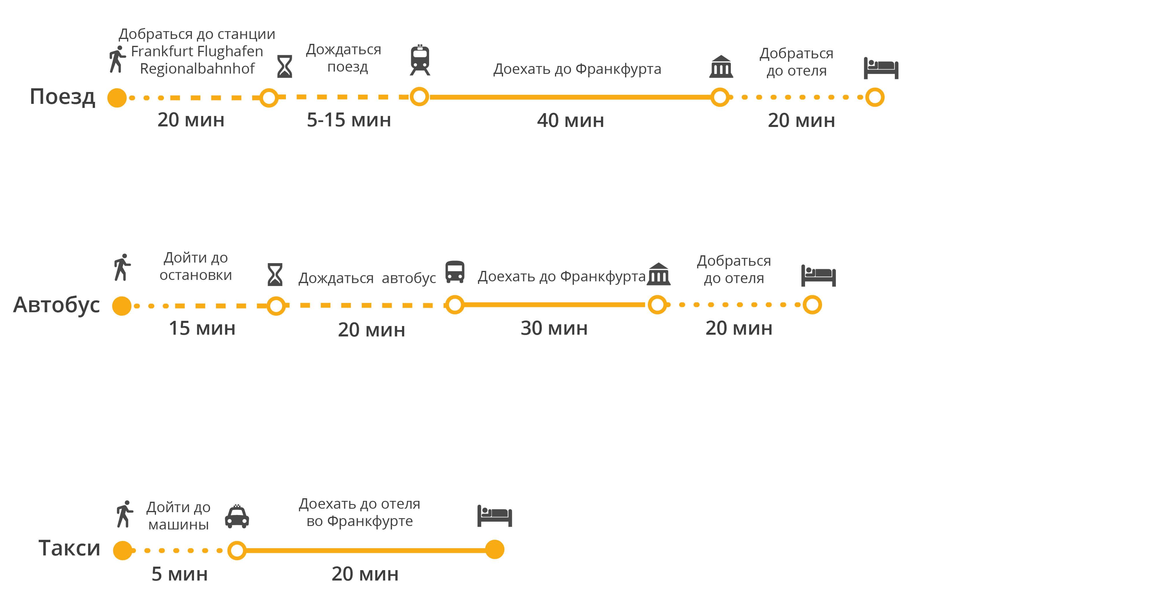 Дешевые автобусные билеты из франкфурта в страсбург от 1708 ₽