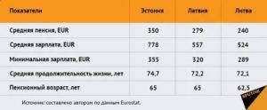 Пенсия в германии для переселенцев – размер и условия 2021 - sameчас