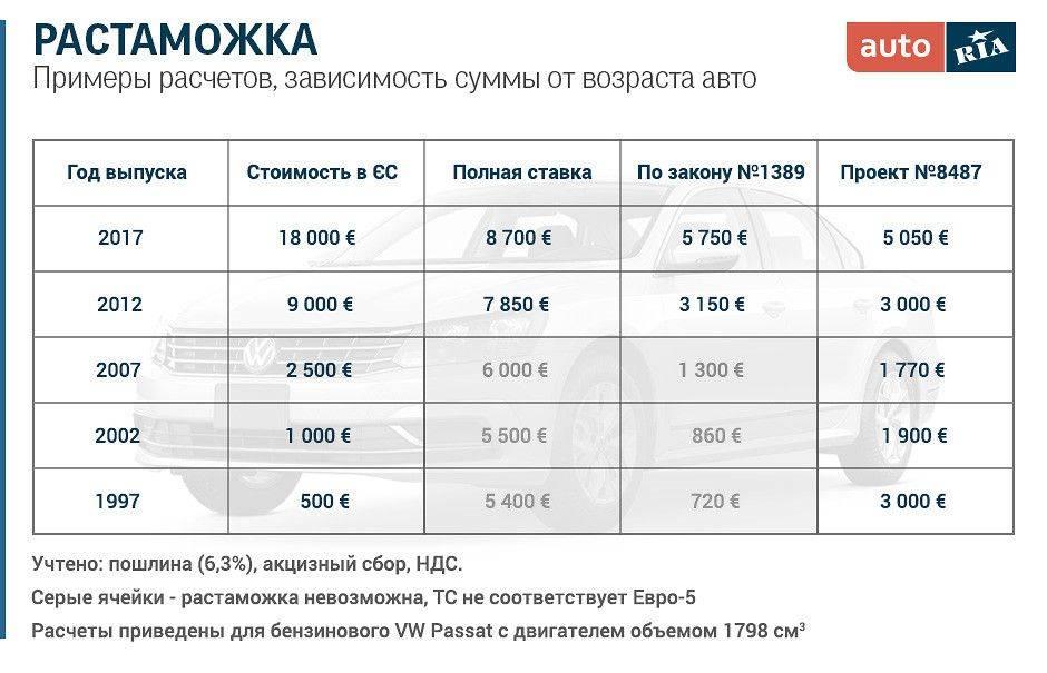 Калькулятор растаможки авто 2021 в россии - сколько стоит ввезти (растаможить) новую машину, до 3 лет, старше 5 лет