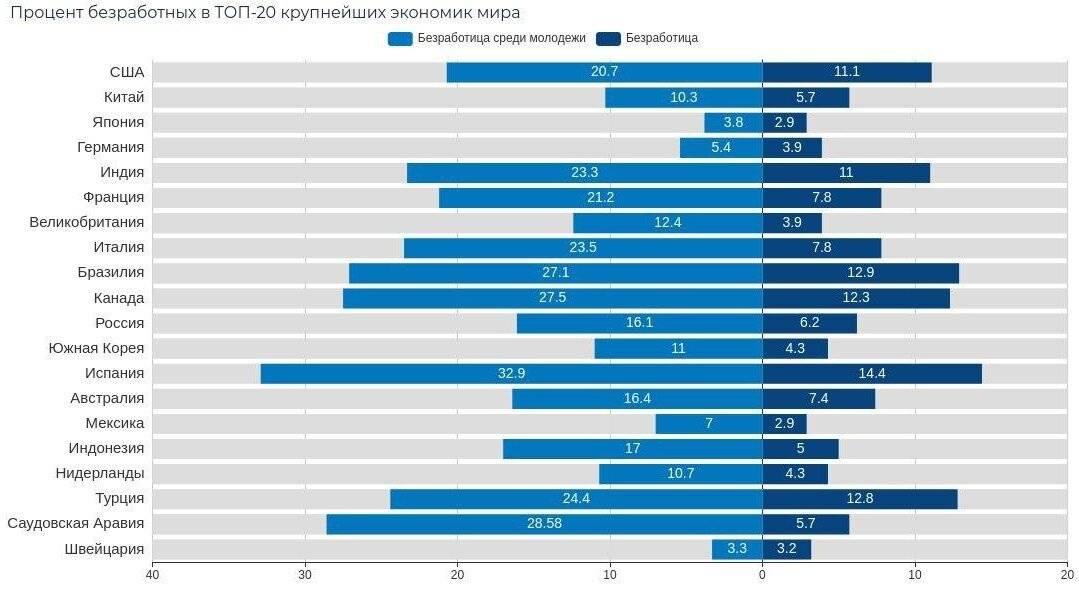 Средняя и минимальная зарплата в германии по профессиям