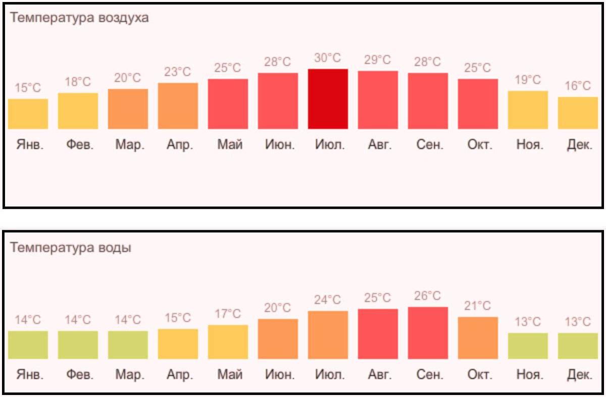 Погода в испании зимой, климат в испании зимой, архив погоды по городам