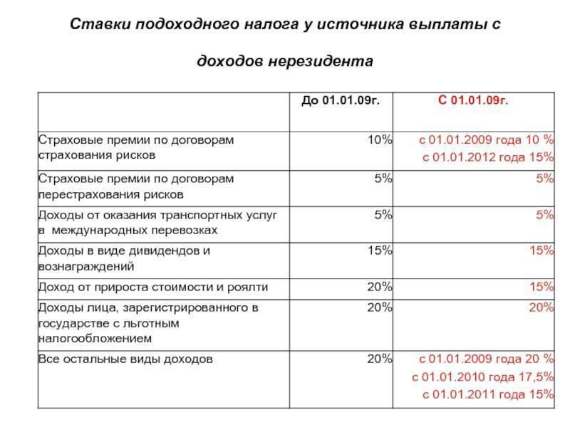 Налоги самозанятых граждан в 2021