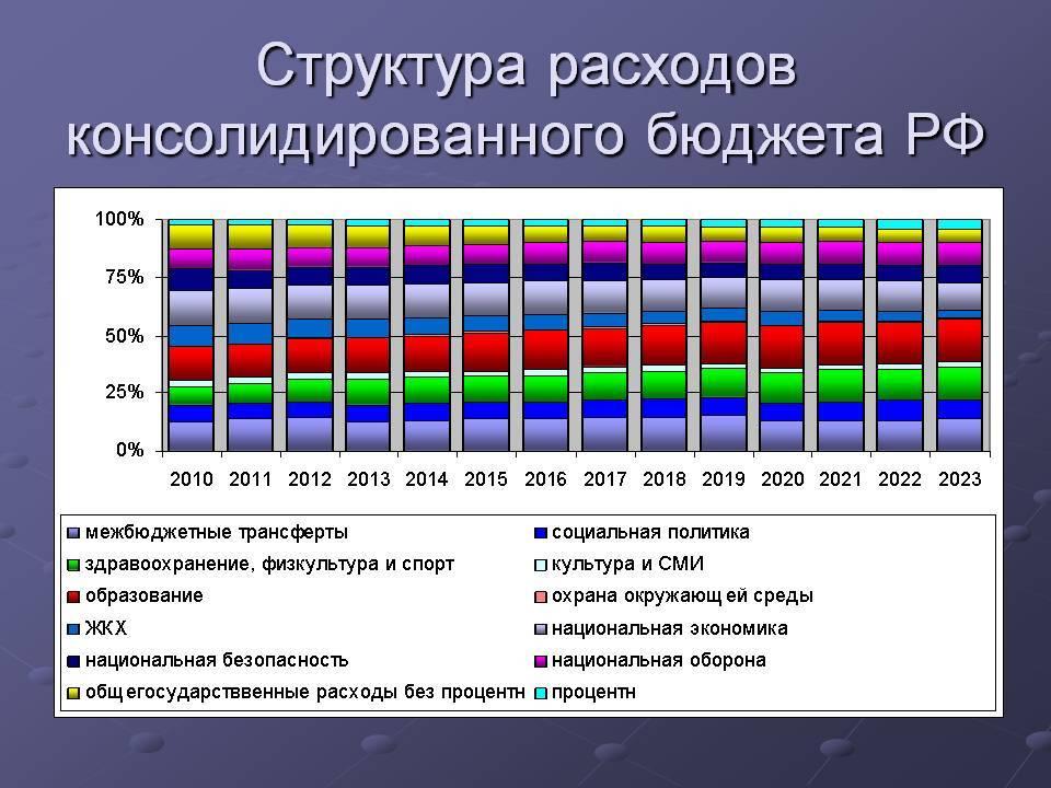 Бюджет германии: структура, доходы и расходы по годам