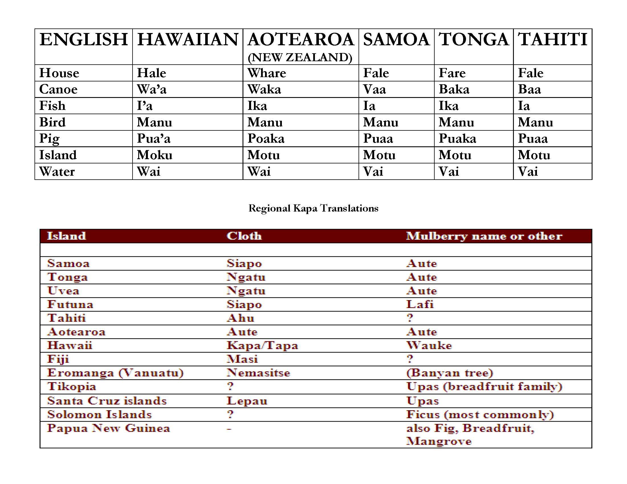 Гавайский язык: история и особенности