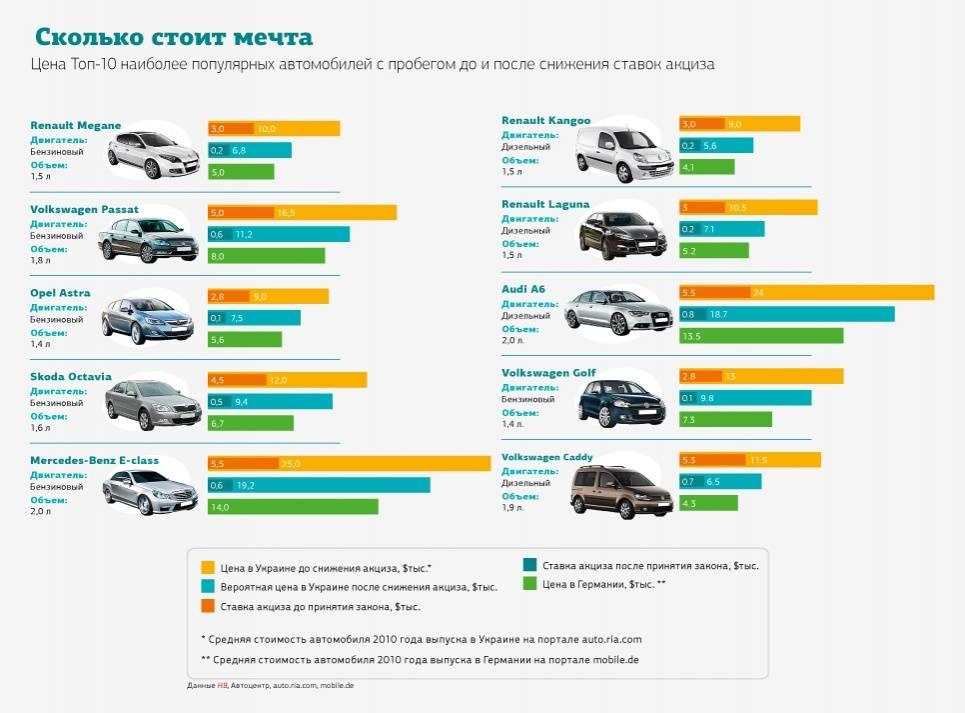 Как выгодно купить автомобиль в латвии в 2021 году