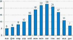 Температура воды на курортах болгарии по месяцам года. особенности прогрева черного моря