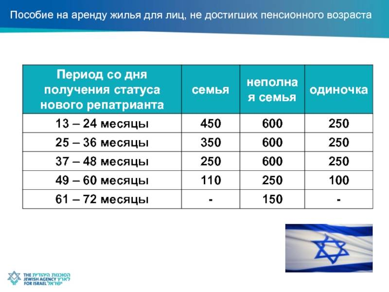 Размер пенсии в израиле для репатриантов: выплата пособия по старости в 2020 году