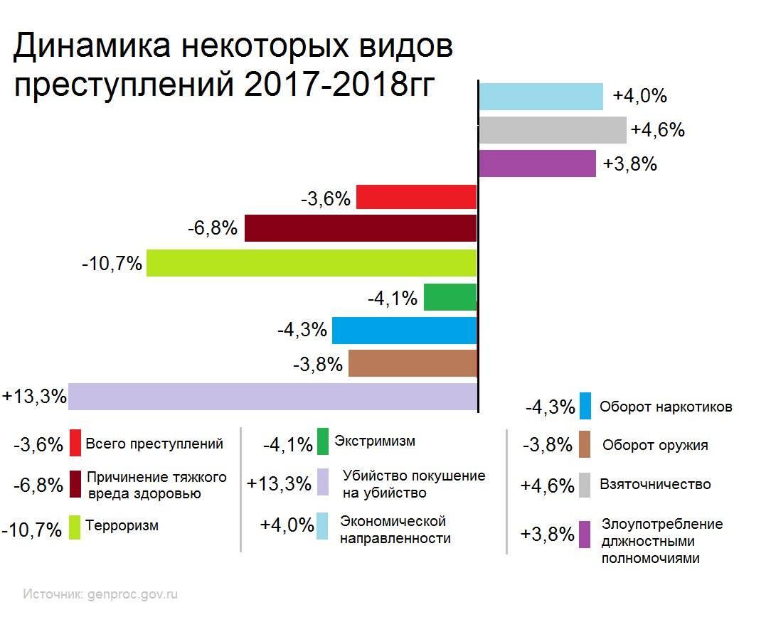 Статистика по убийствам в россии и сша (по следам последних событий)