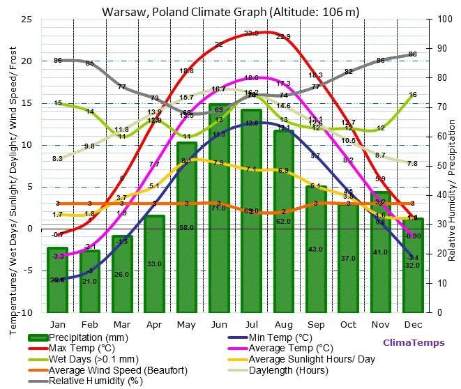 Климат и сезоны в польше - когда лучше приезжать | текущий прогноз погоды