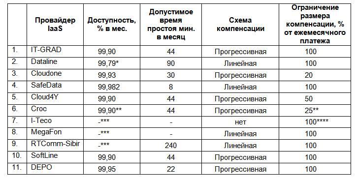 Какие мобильные операторы польши лучшие? их тарифы и предложения для звонков в украину, беларусь и россию