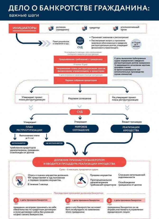 Последствия банкротства для физ. лица и родственников в 2021 - бм