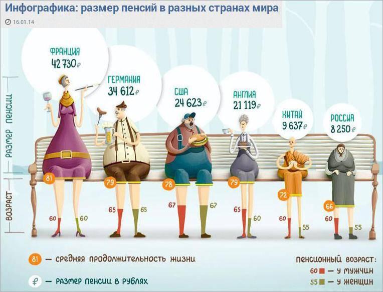 Какие пенсии в финляндии?: back in the ussr newsland – комментарии, дискуссии и обсуждения новости.