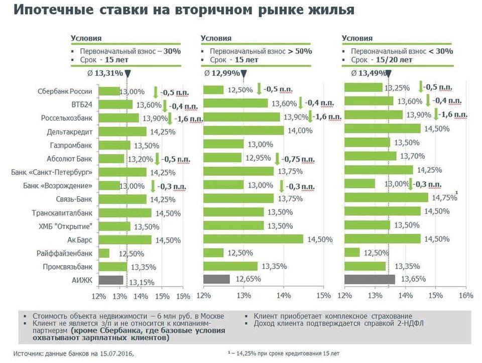 Ипотека в европе | средний процент и условия в 2021 году