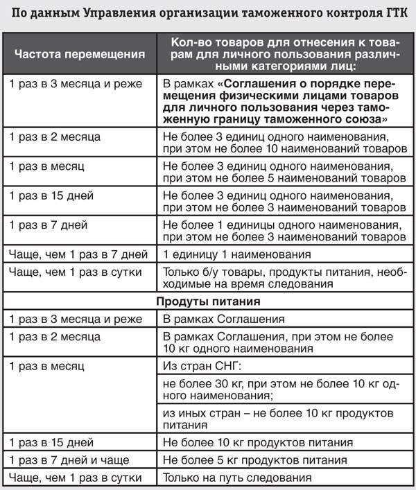 Что можно провозить через границу россии: нормы и стандарты