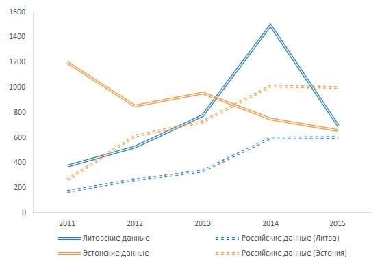Минимальная и средняя зарплата в эстонии в 2021 году: работа для русских, украинцев