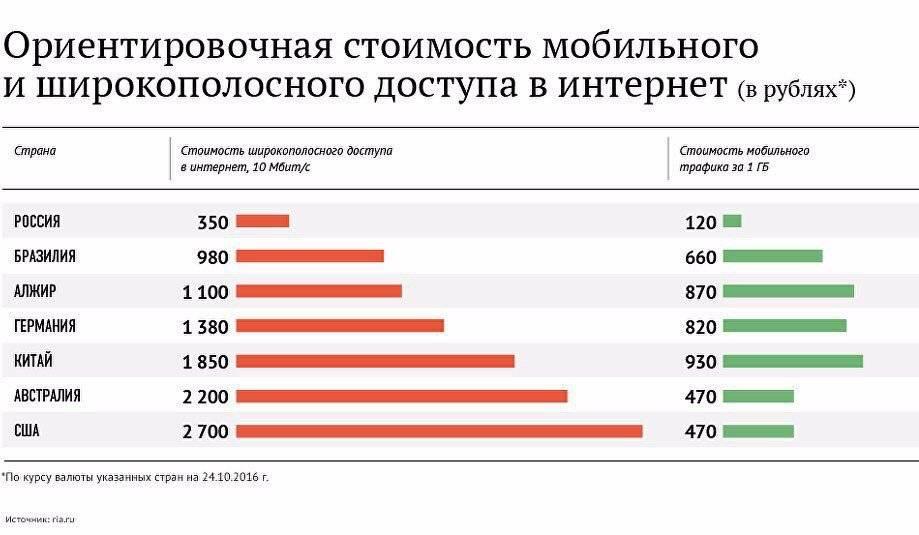 Где лучше подключить цифровое телевидение в москве — рейтинг 2021 года