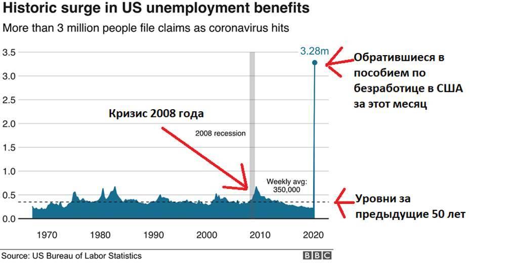 Пособие по безработице в сша в 2021 году