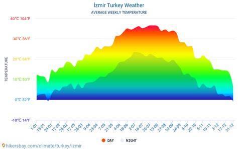 Климат в Турции – колоритные особенности