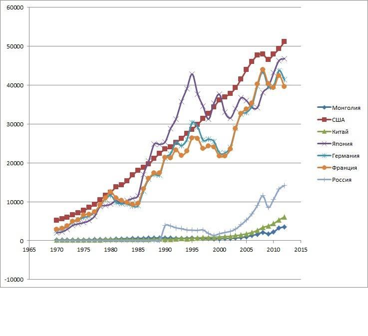 Ввп россии и стран мира на душу населения: рейтинг и таблица на 2021 год