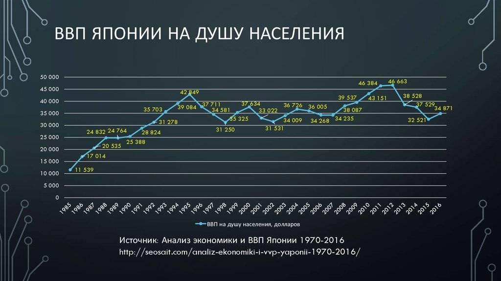 Динамика ввп украины с 1990 по 2023 годы