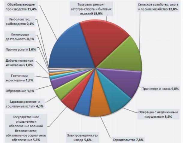 Экономика великобритании - ведущие отрасли, ввп и уровень благосостояния