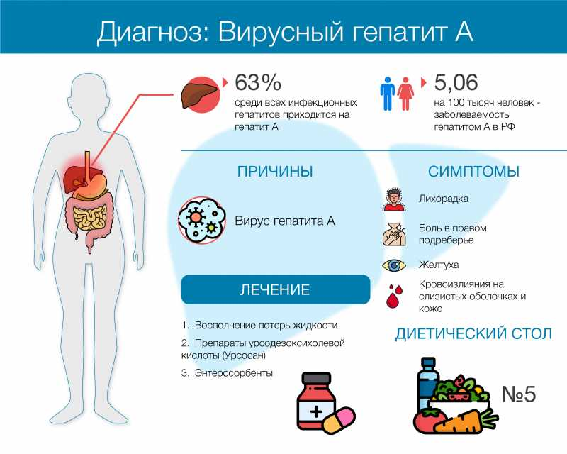 Инфекции, передаваемые половым путем: вопросы пациентов и ответы венеролога. часть 1 | университетская клиника