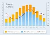 Какой климат во Франции: к сведению путешественников