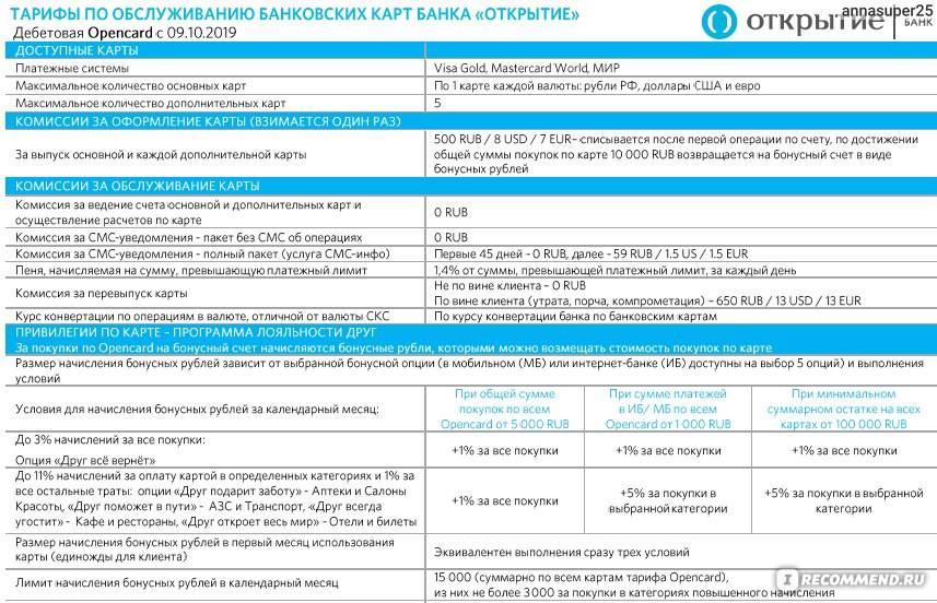 "Тариф ""начало"" в банке точка: описание условий для ип и ооо"