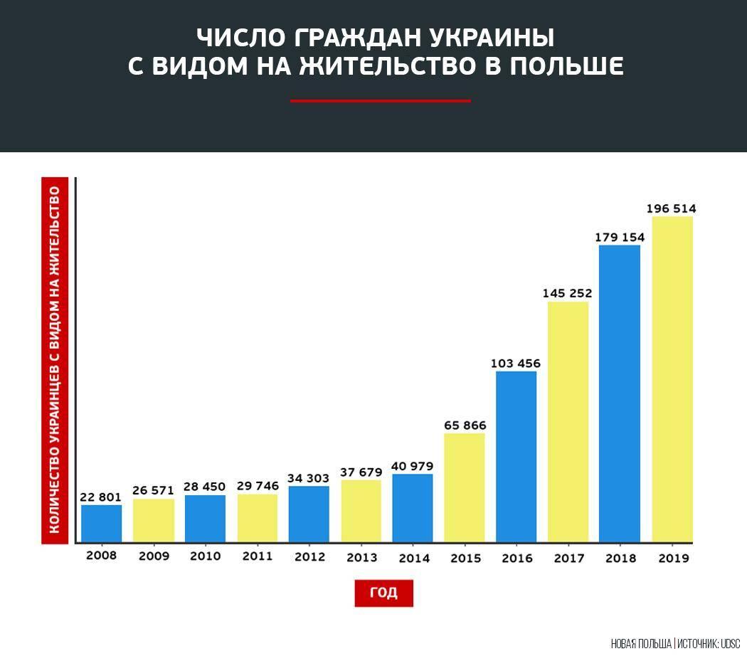 Работа в польше без посредников для украинцев, белорусов и россиян