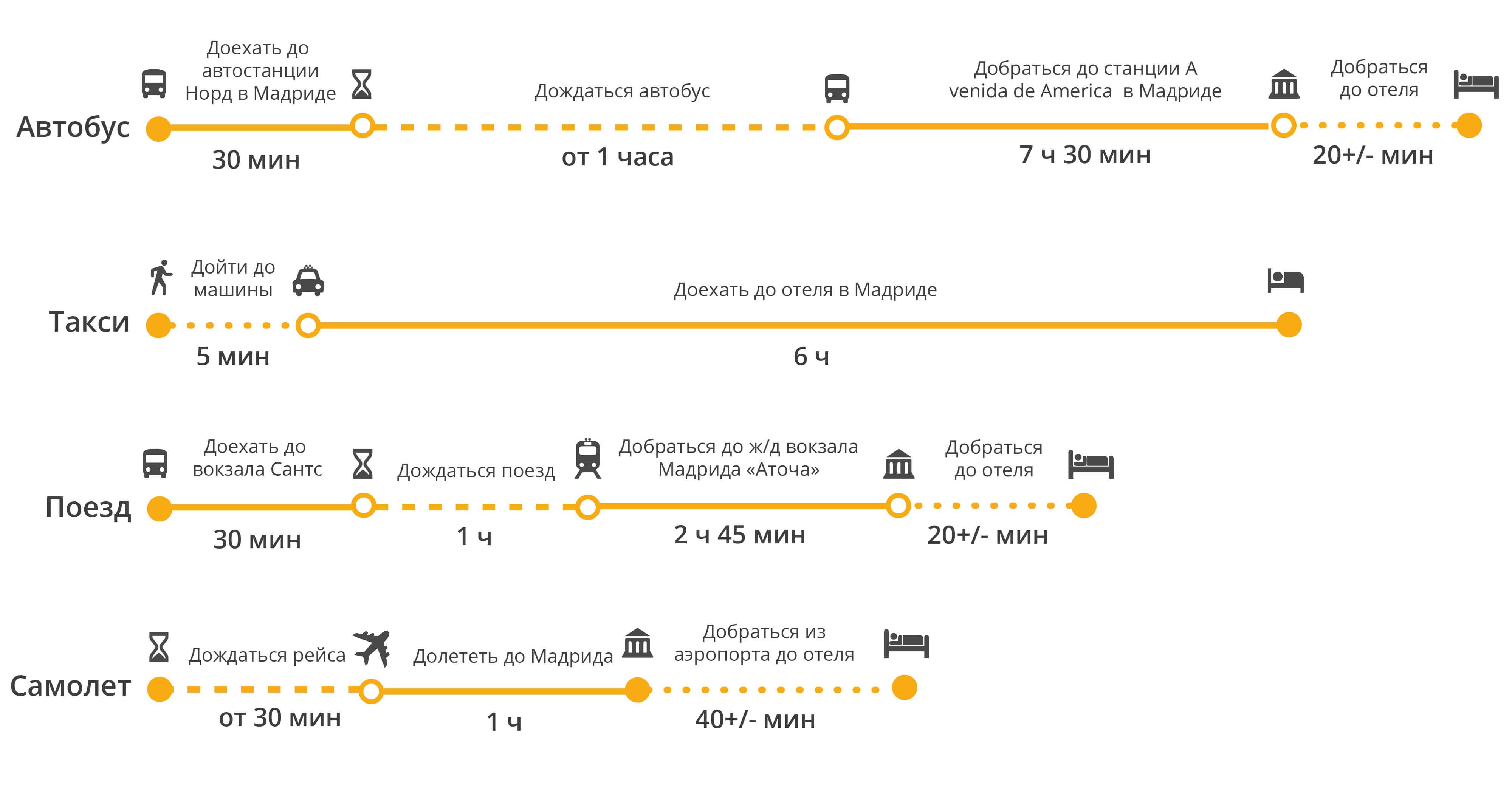 Малага из аэропорта в центр города: дешево и удобно | on trips