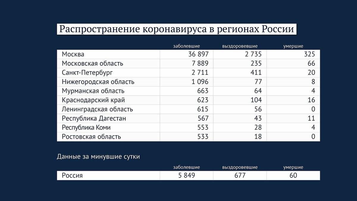 Коронавирус в турции. статистика заражений коронавирусом в турции на сегодня