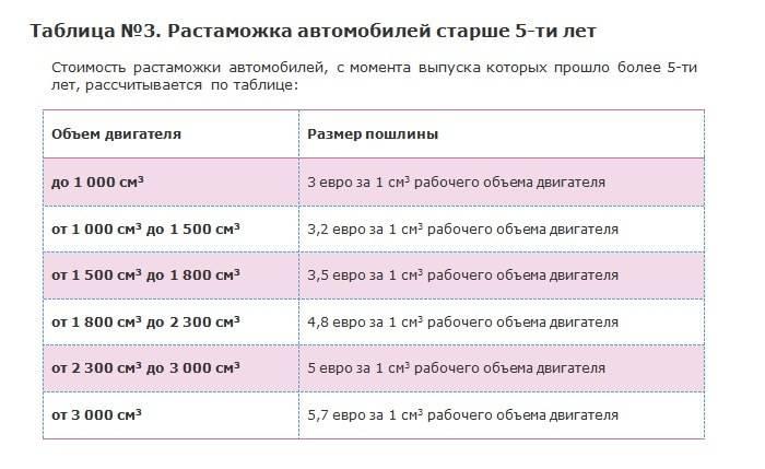 Сколько стоит растаможка авто из германии в россиию в 2020 году: как растаможить, документы