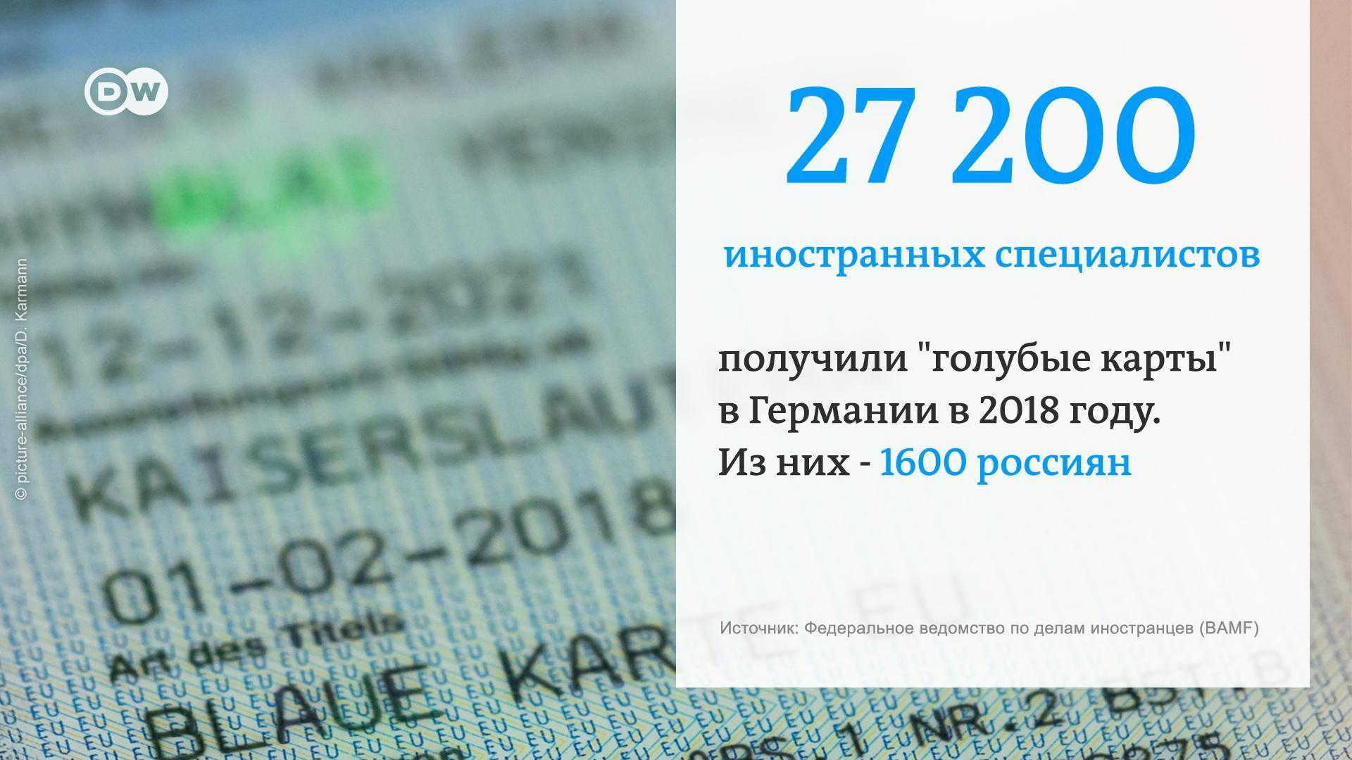 Как получить blue card в европе иностранцу в 2021 году