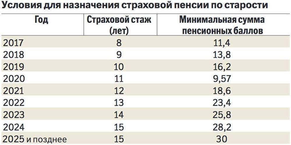 Все,что вы хотели знать о пенсионном возрасте в разных странах мира — сравнительная таблица