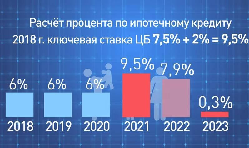 Ипотека в германии для россиян в 2021г: процентная ставка, условия