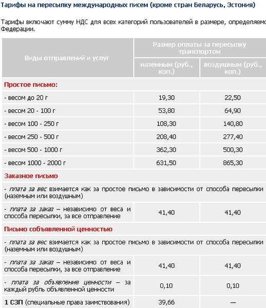 Как перевести деньги на украину из россии в 2021 году?