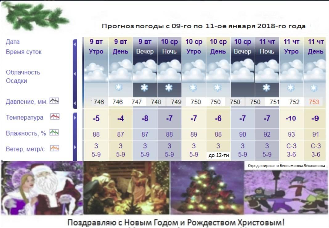 О климате в черногории: температура воды и воздуха на курортах