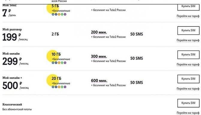 Тарифные планы мобильного оператора play в польше