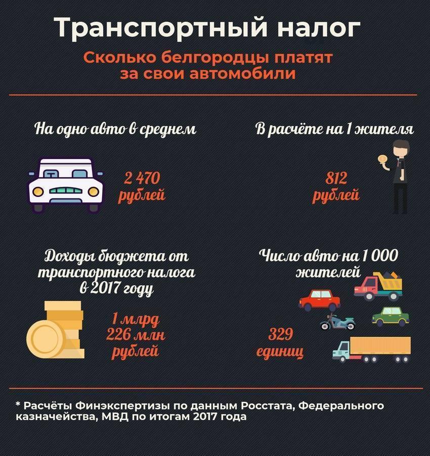 Расчет налога на роскошь и список автомобилей (2020-2021 год)