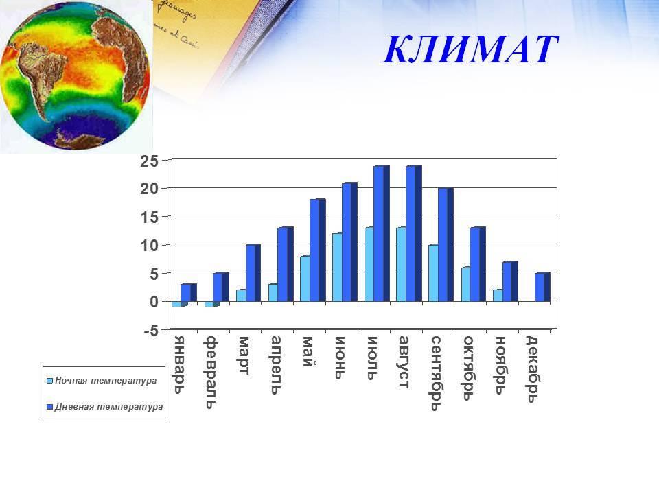 Количество солнечных дней в германии по землям, по годам и месяцам