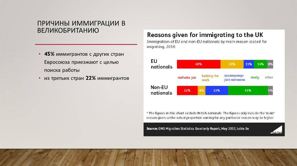 Полная информация от а до я о том, как переехать жить в великобританию из россии