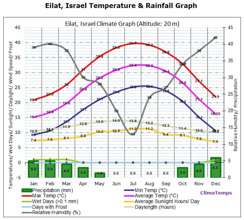 Погода по месяцам в израиле и климат