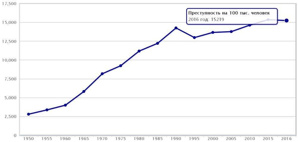 Cтатистика преступности росстат: по полу, возрасту и виду